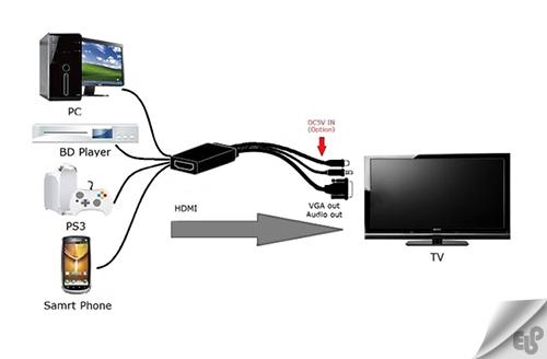 تبدیل تلویزیون به مانیتور